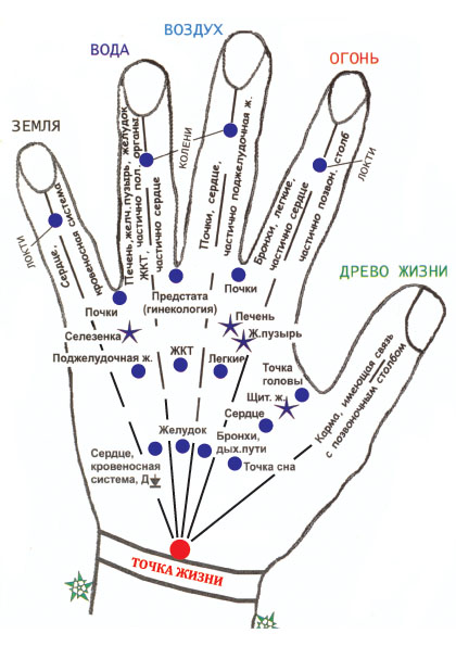 Самомассаж точек на кистях рук